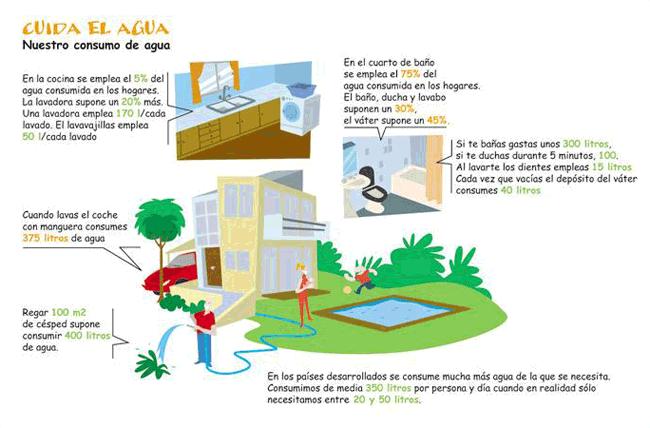 Qu hacer para ahorrar agua algete - Que podemos hacer para ahorrar agua ...